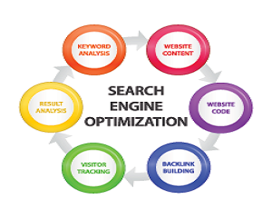 Search Engine Optimization Effectiveness